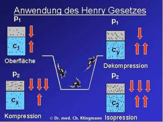 Henrysche Gesetz